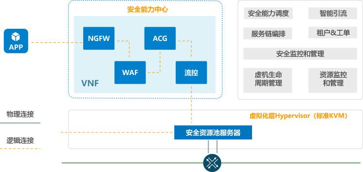 云安全PaaS平台产品.jpg