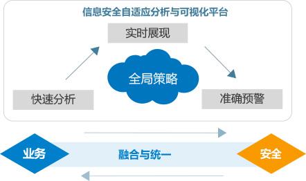 安全策略可视化平台.jpg